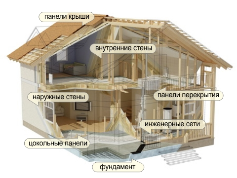 Схема каркасно-панельного дома